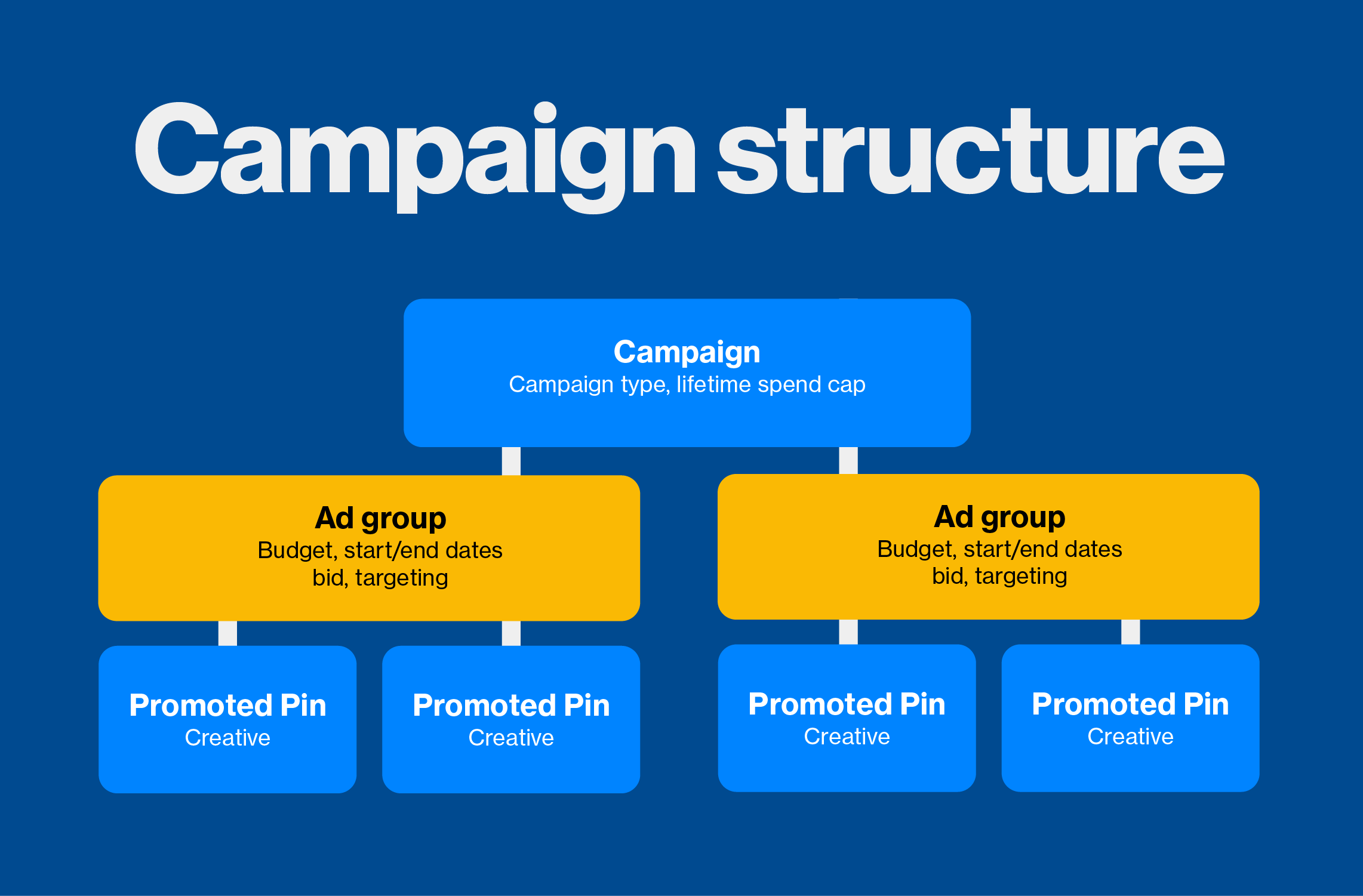 Pinterest Adds Ad Groups to Campaign Structure   Awesome Social Media by Be Awesome Digital   Alisha Ahern